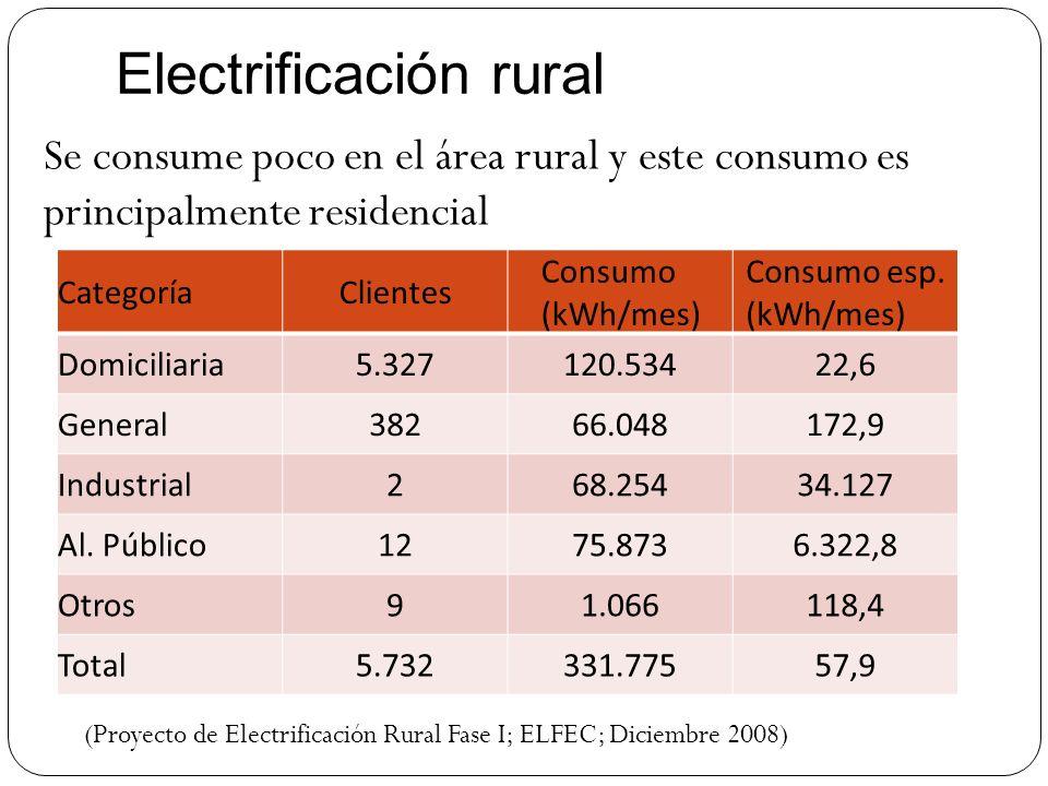 Electrificación rural CategoríaClientes Consumo (kWh/mes) Consumo esp. (kWh/mes) Domiciliaria5.327120.53422,6 General38266.048172,9 Industrial268.2543