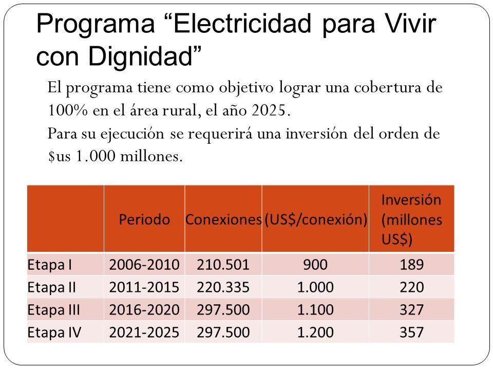Programa Electricidad para Vivir con Dignidad PeriodoConexiones(US$/conexión) Inversión (millones US$) Etapa I2006-2010210.501900189 Etapa II2011-2015