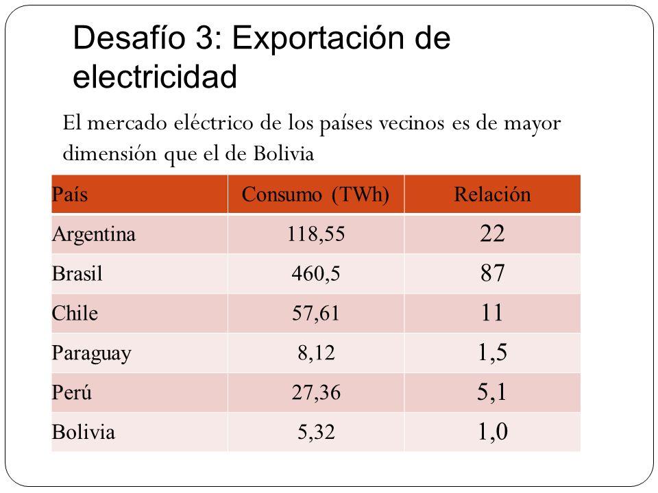 Desafío 3: Exportación de electricidad El mercado eléctrico de los países vecinos es de mayor dimensión que el de Bolivia PaísConsumo (TWh)Relación Ar