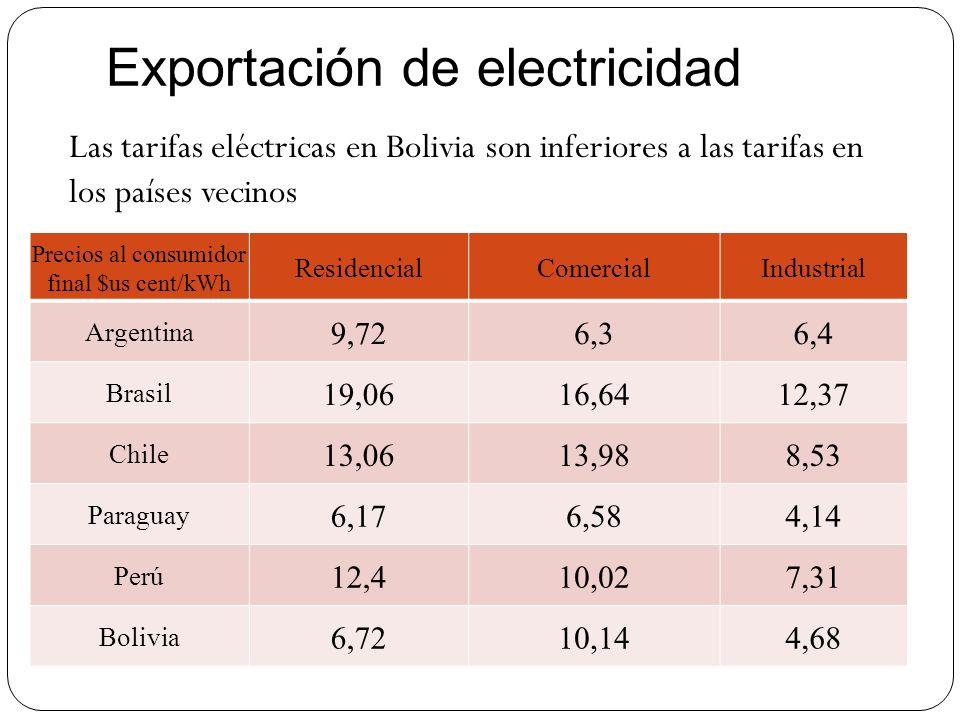 Exportación de electricidad Las tarifas eléctricas en Bolivia son inferiores a las tarifas en los países vecinos Precios al consumidor final $us cent/