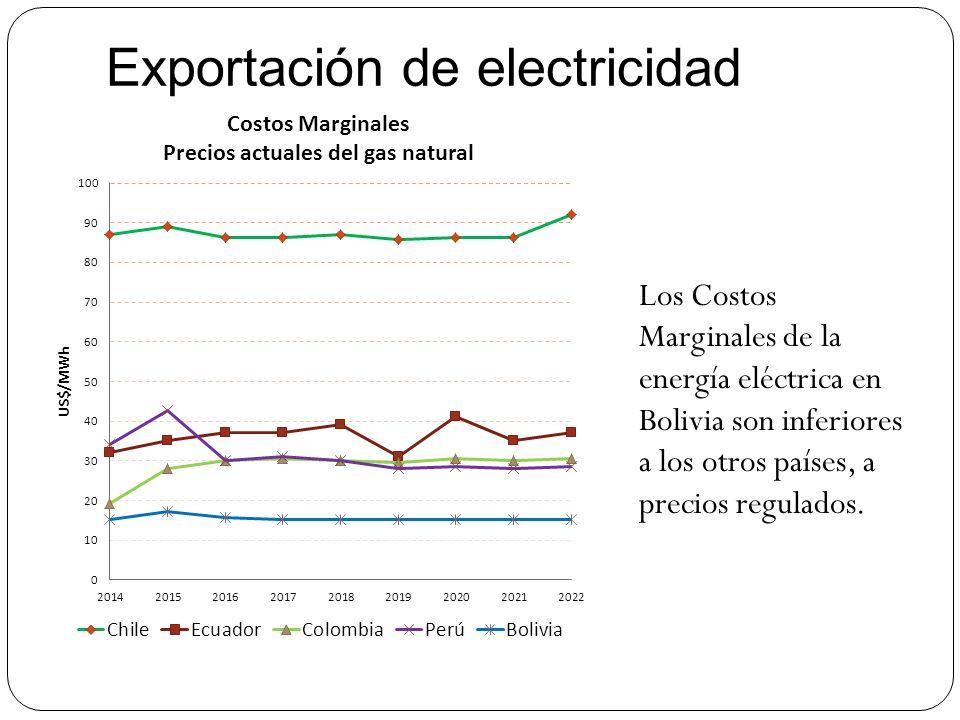 Exportación de electricidad Los Costos Marginales de la energía eléctrica en Bolivia son inferiores a los otros países, a precios regulados.