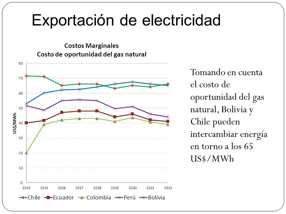 Exportación de electricidad Tomando en cuenta el costo de oportunidad del gas natural, Bolivia y Chile pueden intercambiar energía en torno a los 65 U