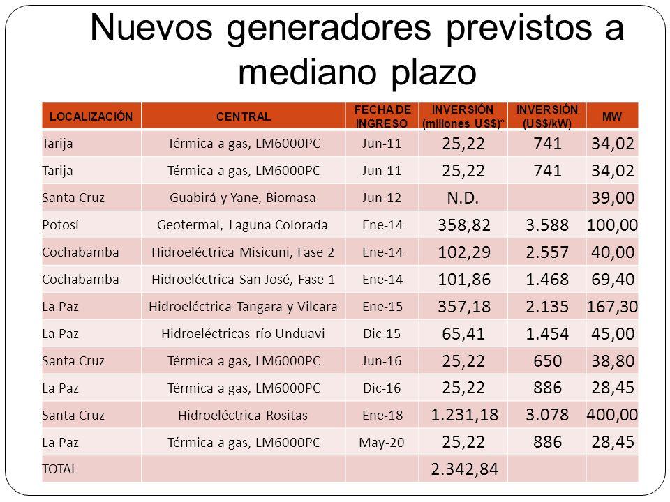 Nuevos generadores previstos a mediano plazo LOCALIZACIÓNCENTRAL FECHA DE INGRESO INVERSIÓN (millones US$)* INVERSIÓN (US$/kW) MW TarijaTérmica a gas,