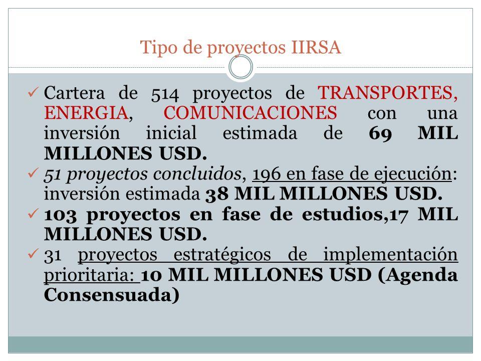 Tipo de proyectos IIRSA Cartera de 514 proyectos de TRANSPORTES, ENERGIA, COMUNICACIONES con una inversión inicial estimada de 69 MIL MILLONES USD. 51