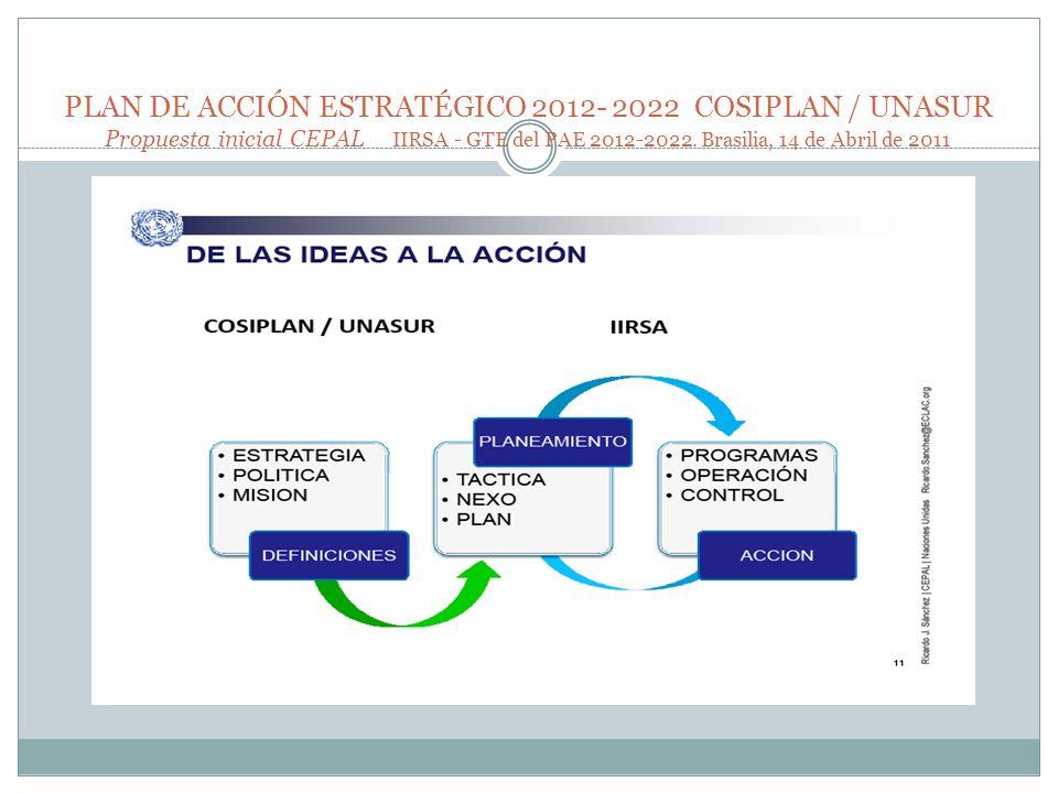 PLAN DE ACCIÓN ESTRATÉGICO 2012- 2022 COSIPLAN / UNASUR Propuesta inicial CEPAL IIRSA - GTE del PAE 2012-2022. Brasilia, 14 de Abril de 2011