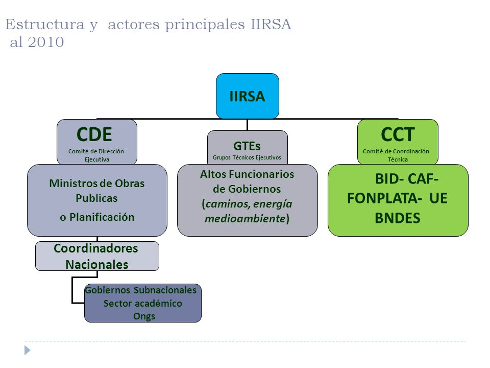 Estructura y actores principales IIRSA al 2010 IIRSA CDE Comité de Dirección Ejecutiva GTEs Grupos Técnicos Ejecutivos CCT Comité de Coordinación Técn