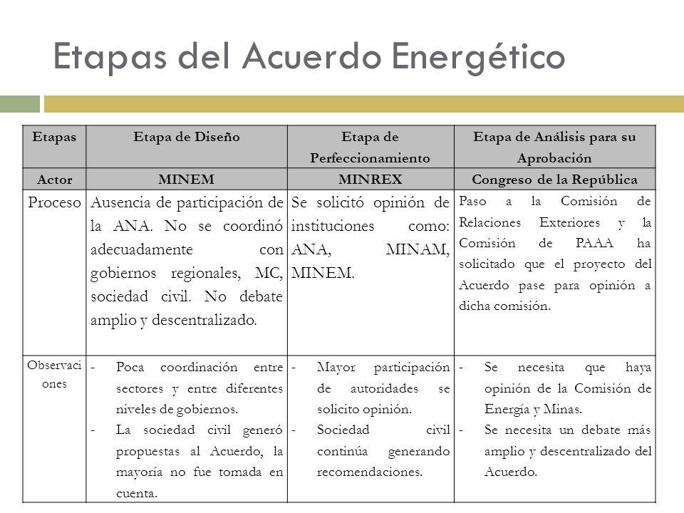 Etapas del Acuerdo Energético EtapasEtapa de Diseño Etapa de Perfeccionamiento Etapa de Análisis para su Aprobación ActorMINEMMINREXCongreso de la Rep