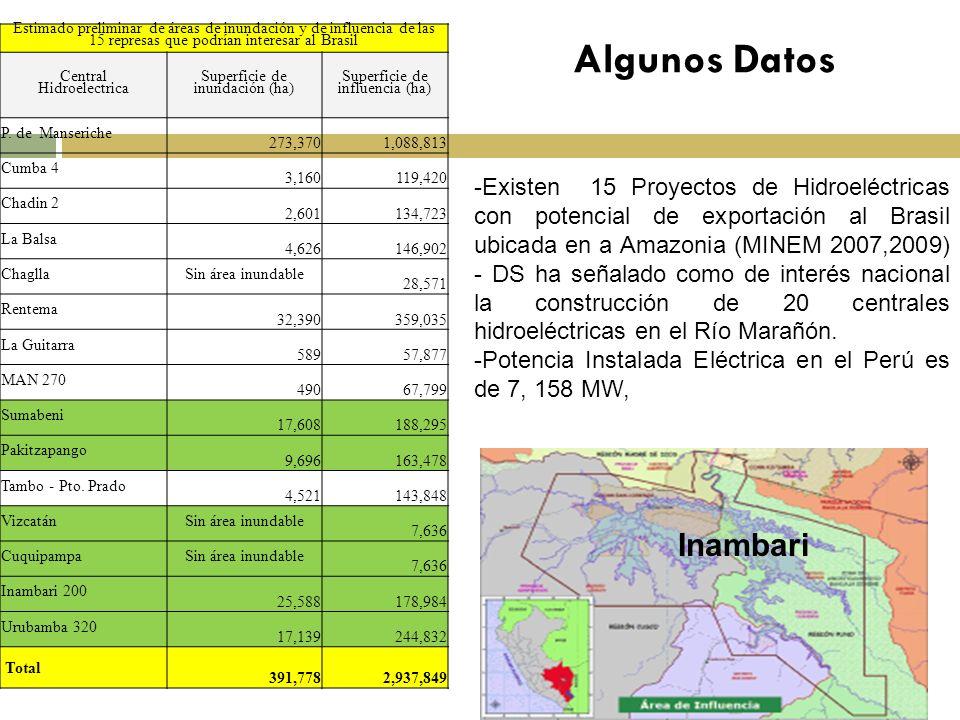 Algunos Datos -Existen 15 Proyectos de Hidroeléctricas con potencial de exportación al Brasil ubicada en a Amazonia (MINEM 2007,2009) - DS ha señalado