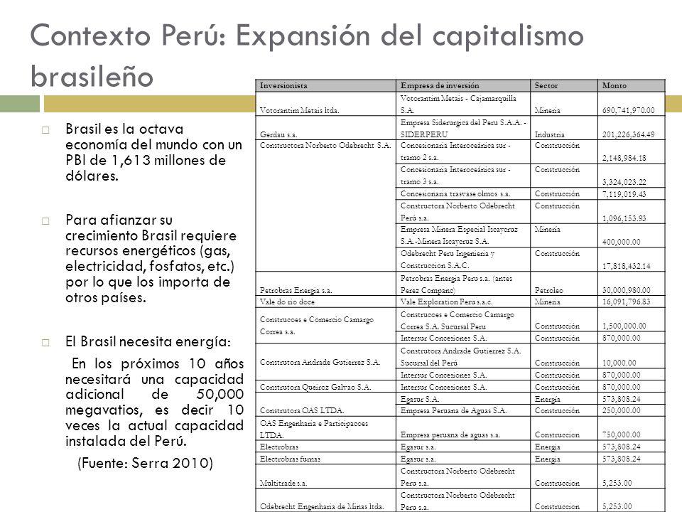 Contexto Perú: Expansión del capitalismo brasileño Brasil es la octava economía del mundo con un PBI de 1,613 millones de dólares. Para afianzar su cr