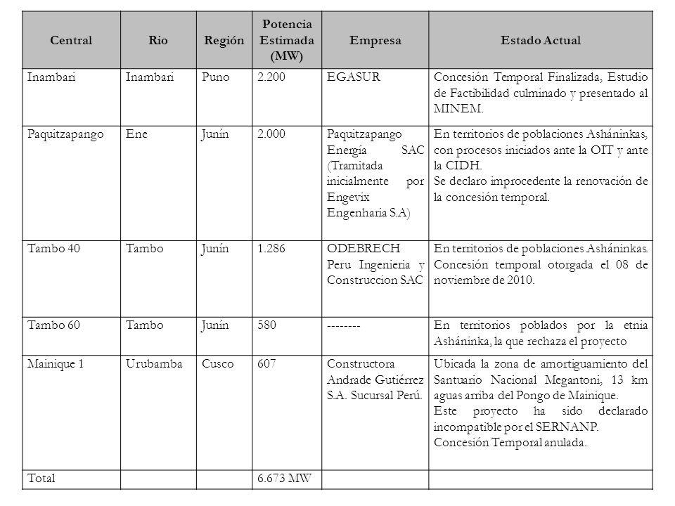 CentralRioRegión Potencia Estimada (MW) EmpresaEstado Actual Inambari Puno2.200EGASURConcesión Temporal Finalizada, Estudio de Factibilidad culminado