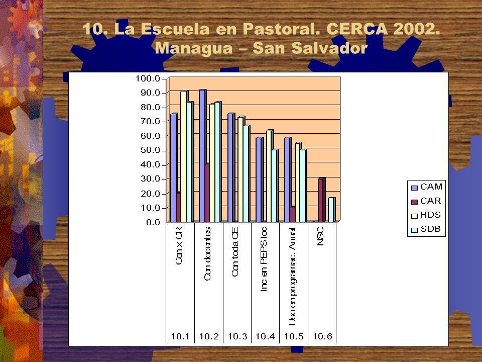 10. La Escuela en Pastoral. CERCA 2002. Managua – San Salvador