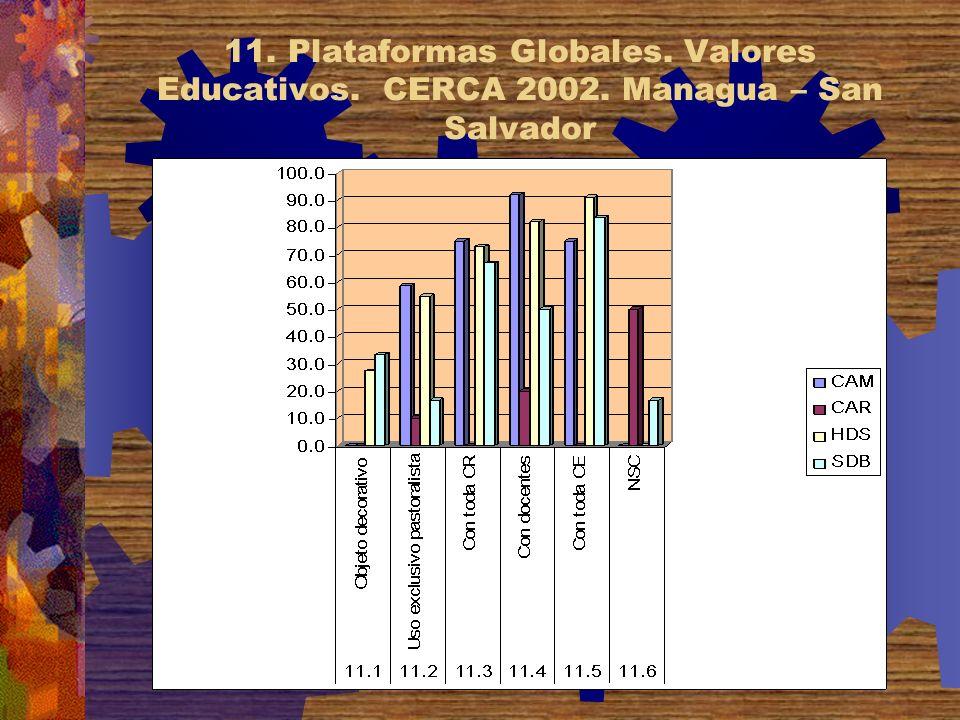 11. Plataformas Globales. Valores Educativos. CERCA 2002. Managua – San Salvador