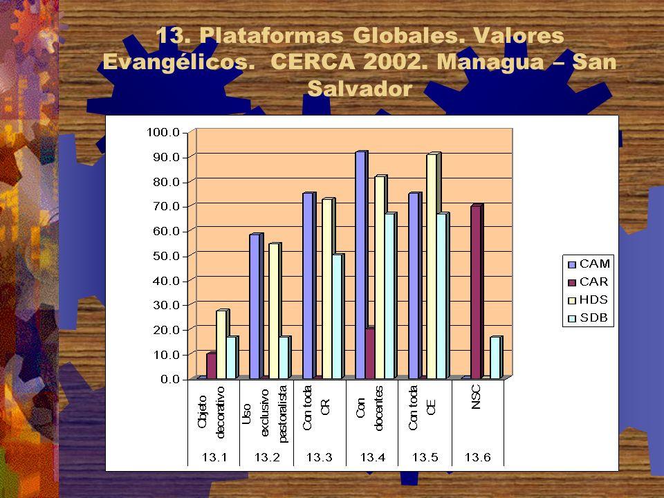 13. Plataformas Globales. Valores Evangélicos. CERCA 2002. Managua – San Salvador