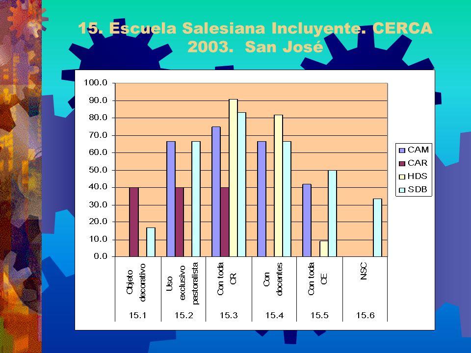 15. Escuela Salesiana Incluyente. CERCA 2003. San José