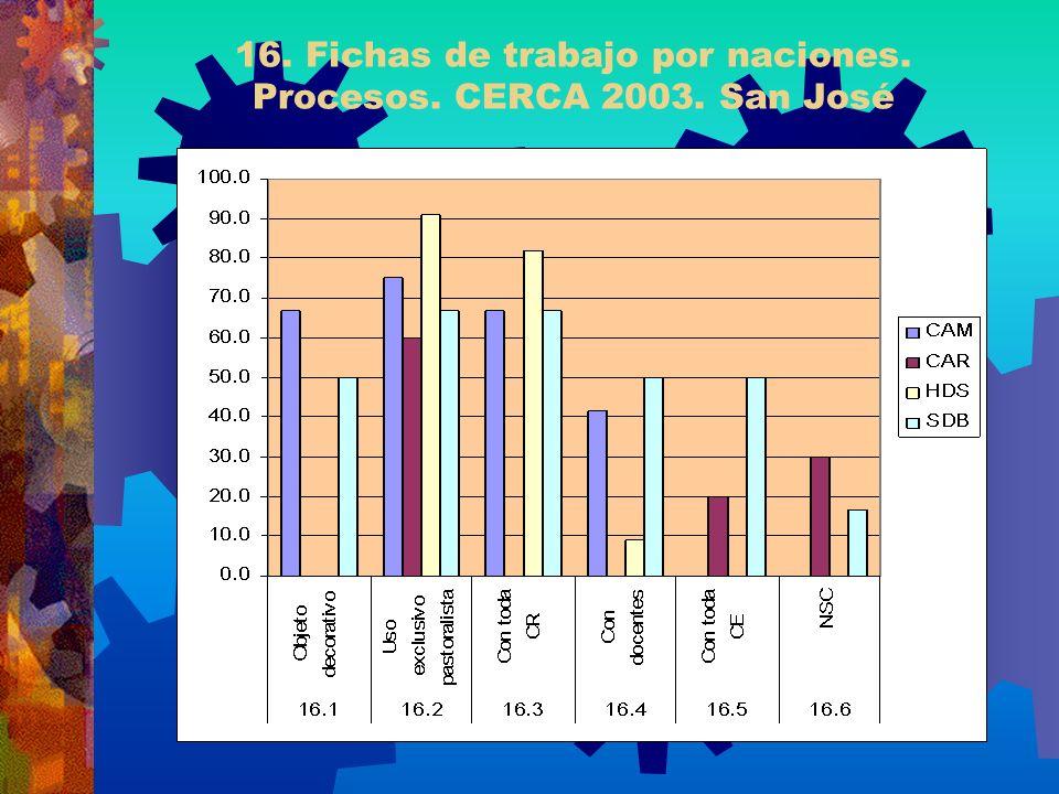 16. Fichas de trabajo por naciones. Procesos. CERCA 2003. San José