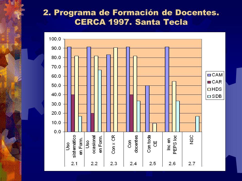2. Programa de Formación de Docentes. CERCA 1997. Santa Tecla