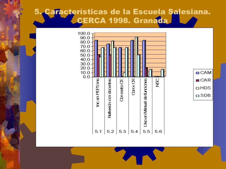5. Características de la Escuela Salesiana. CERCA 1998. Granada