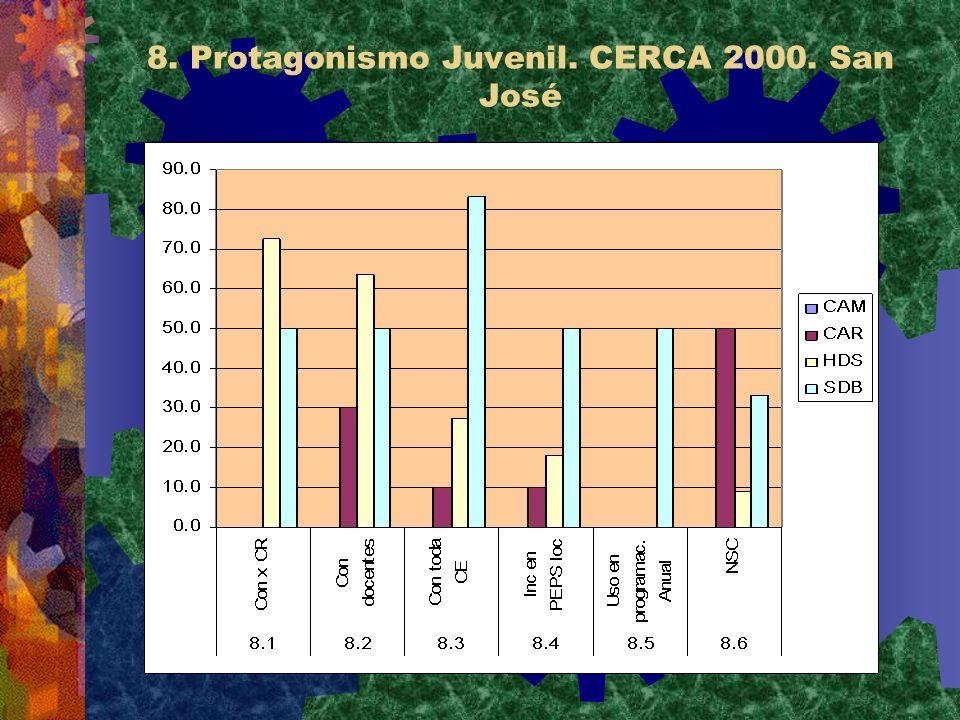 8. Protagonismo Juvenil. CERCA 2000. San José