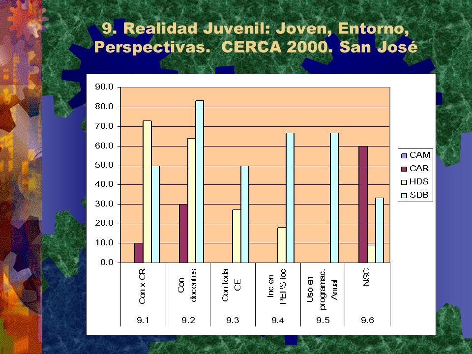 9. Realidad Juvenil: Joven, Entorno, Perspectivas. CERCA 2000. San José