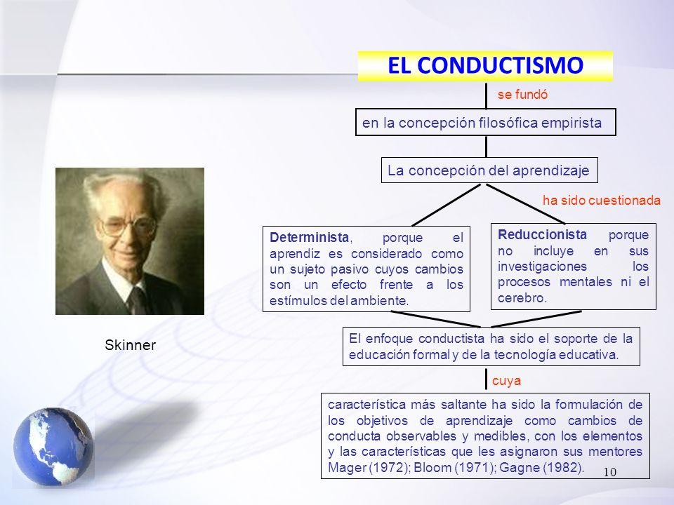 10 EL CONDUCTISMO en la concepción filosófica empirista se fundó La concepción del aprendizaje ha sido cuestionada Determinista, porque el aprendiz es considerado como un sujeto pasivo cuyos cambios son un efecto frente a los estímulos del ambiente.
