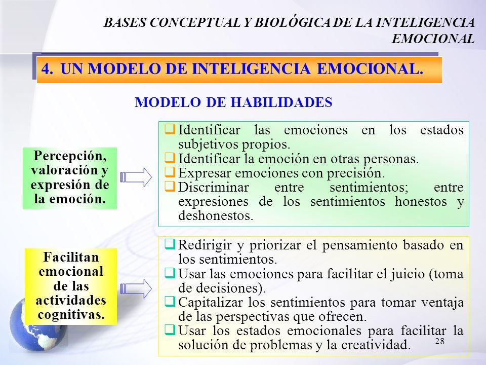 28 BASES CONCEPTUAL Y BIOLÓGICA DE LA INTELIGENCIA EMOCIONAL Identificar las emociones en los estados subjetivos propios. Identificar la emoción en ot