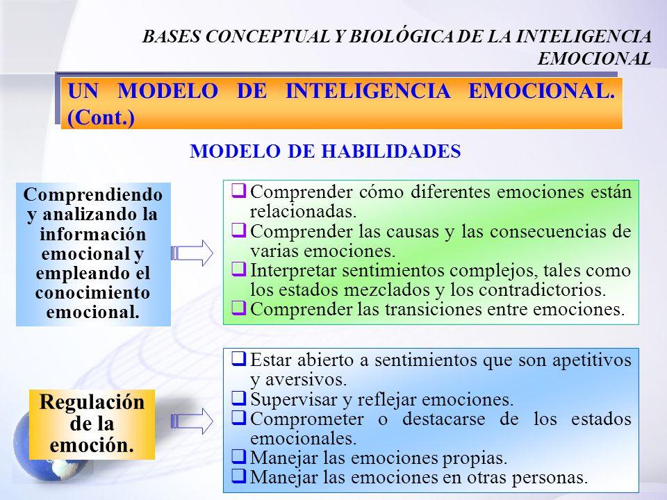 29 BASES CONCEPTUAL Y BIOLÓGICA DE LA INTELIGENCIA EMOCIONAL Comprender cómo diferentes emociones están relacionadas. Comprender las causas y las cons