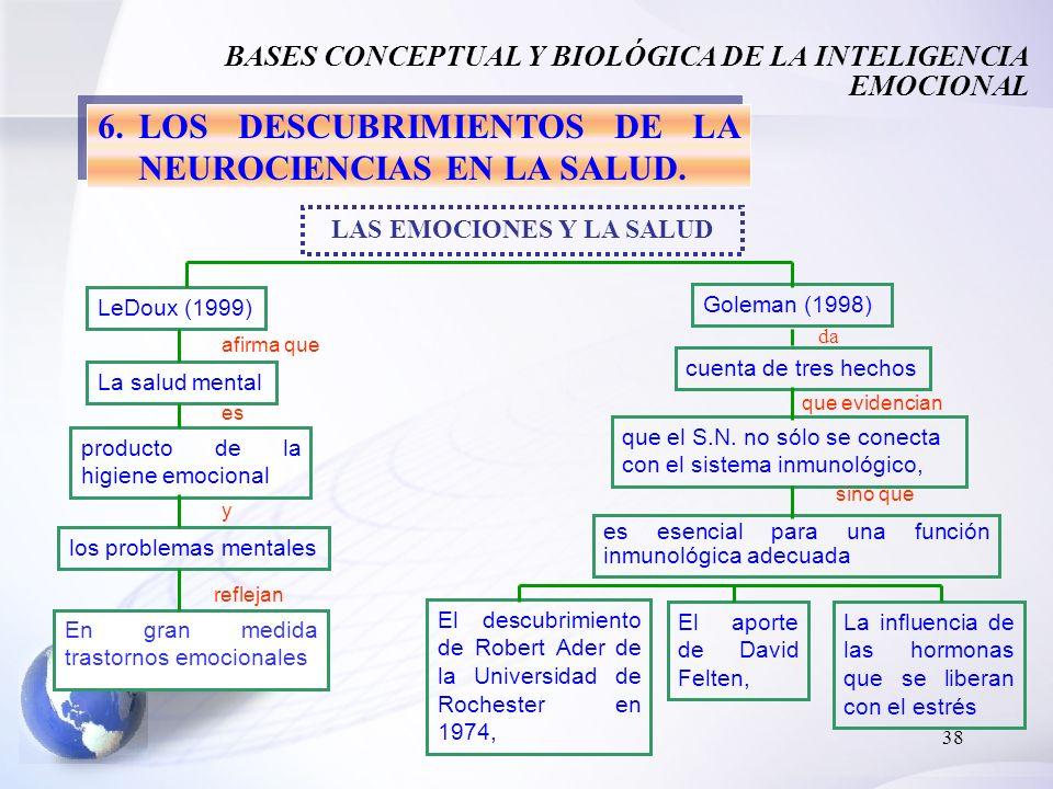 38 6.LOS DESCUBRIMIENTOS DE LA NEUROCIENCIAS EN LA SALUD. BASES CONCEPTUAL Y BIOLÓGICA DE LA INTELIGENCIA EMOCIONAL LAS EMOCIONES Y LA SALUD LeDoux (1