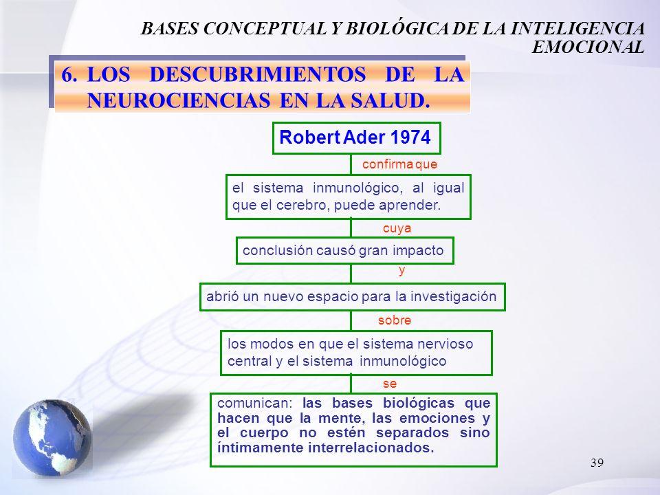 39 comunican: las bases biológicas que hacen que la mente, las emociones y el cuerpo no estén separados sino íntimamente interrelacionados. 6.LOS DESC