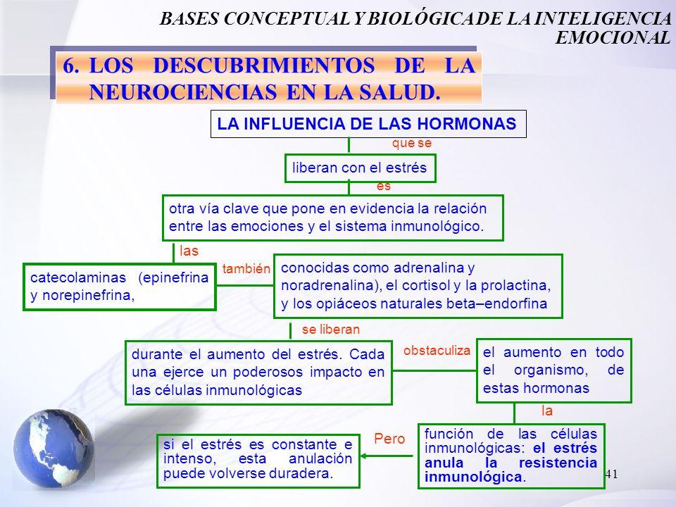 41 función de las células inmunológicas: el estrés anula la resistencia inmunológica. 6.LOS DESCUBRIMIENTOS DE LA NEUROCIENCIAS EN LA SALUD. LA INFLUE