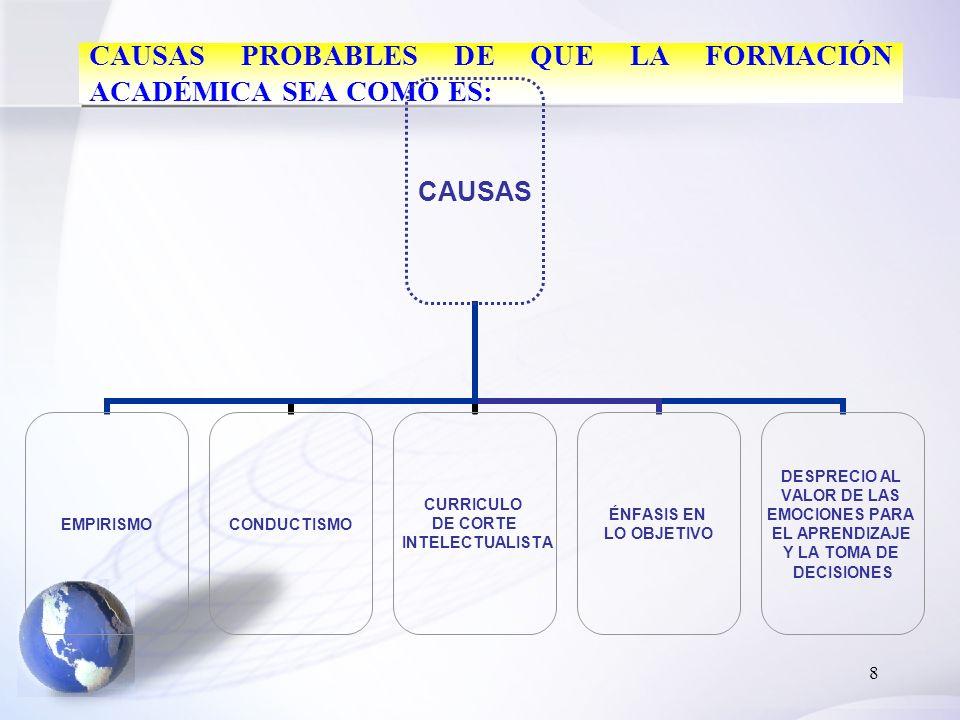 8 CAUSAS PROBABLES DE QUE LA FORMACIÓN ACADÉMICA SEA COMO ES: CAUSAS EMPIRISMOCONDUCTISMO CURRICULO DE CORTE INTELECTUALISTA ÉNFASIS EN LO OBJETIVO DESPRECIO AL VALOR DE LAS EMOCIONES PARA EL APRENDIZAJE Y LA TOMA DE DECISIONES