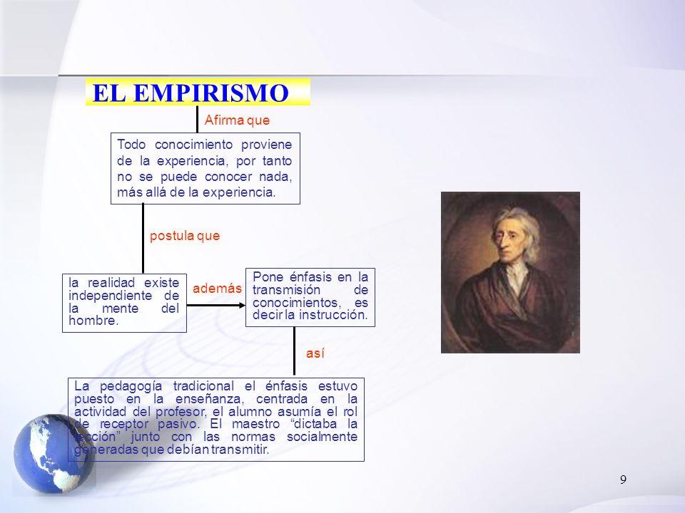 9 EL EMPIRISMO Todo conocimiento proviene de la experiencia, por tanto no se puede conocer nada, más allá de la experiencia. postula que la realidad e