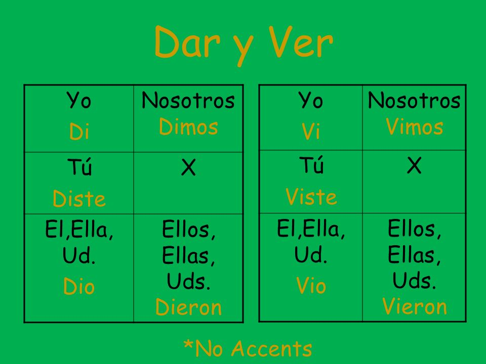 Los Raros (weird ones) The following verbs are irregular in the Preterite Form: Hacer, Estar, Poner, Poder, Querer, Saber, Tener, and Venir The root of the verb changes as well as the ending They dont have any accents They use a mix of the –ar and –er/ir endings eimos isteX oieron
