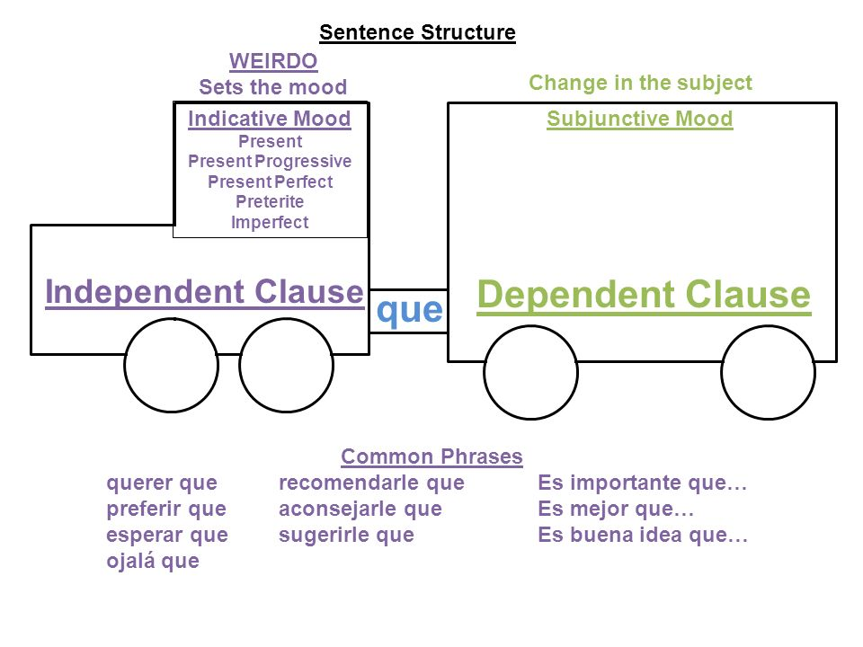 Independent Clause Dependent Clause Sentence Structure WEIRDO Sets the mood Change in the subject que Indicative Mood Present Present Progressive Pres