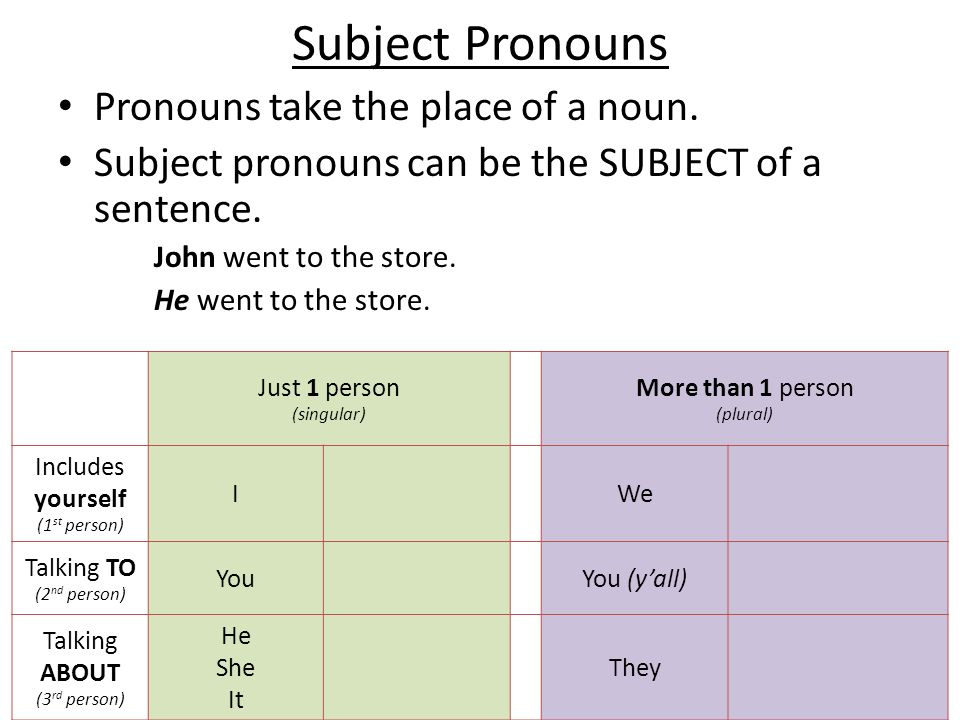 Subject Pronouns Spanish Subject Pronouns are: Just 1 person (singular) More than 1 person (plural) Includes yourself (1 st person) IYoWe Nosotros Nosotras Talking TO (2 nd person) You Tú (informal) Usted (formal) You (yall) Vosotros/Vosotras Ustedes Talking ABOUT (3 rd person) He She It Él Ella - They Ellos Ellas