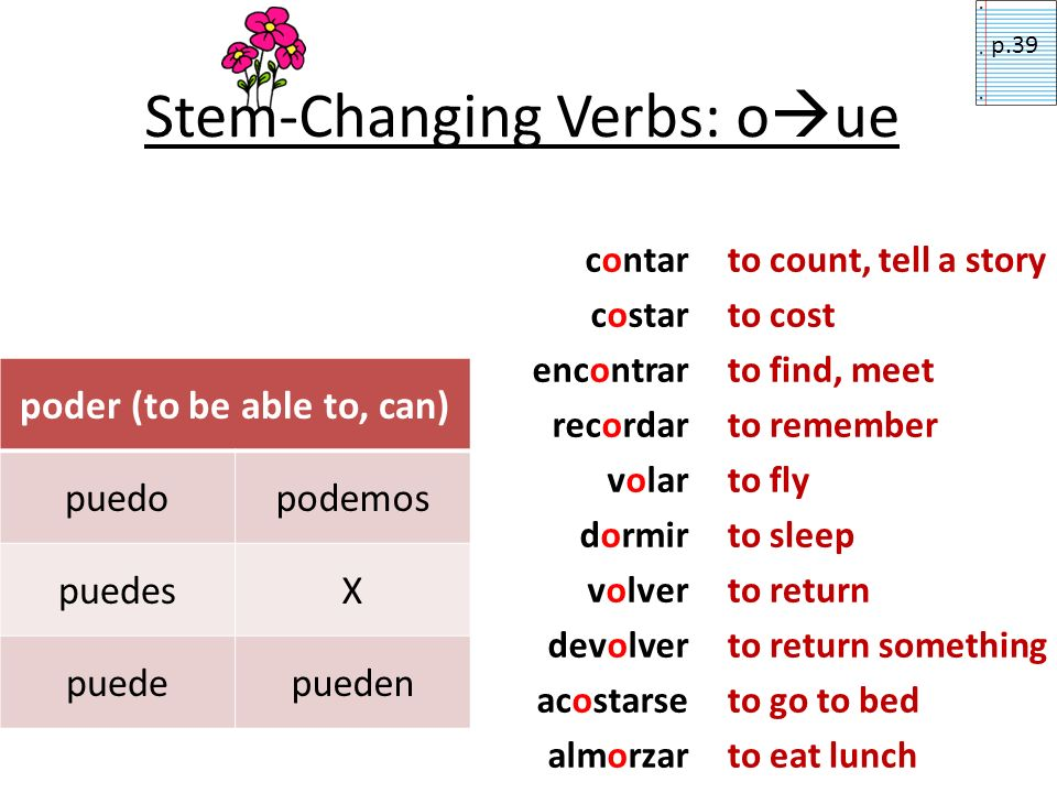 Stem-Changing Verbs: o ue poder (to be able to, can) puedopodemos puedesX puedepueden contar costar encontrar recordar volar dormir volver devolver acostarse almorzar to count, tell a story to cost to find, meet to remember to fly to sleep to return to return something to go to bed to eat lunch p.39