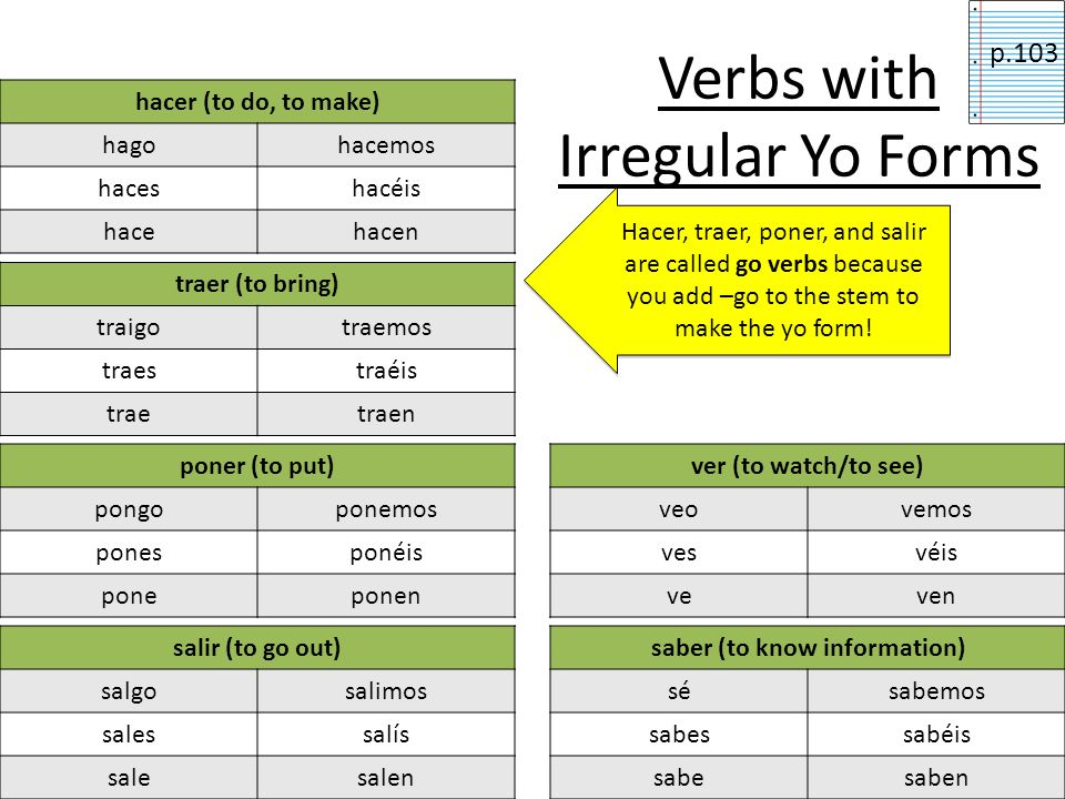 Irregular Yo forms Some –er and –ir verbs in Spanish have irregular yo forms but are regular in all the other forms. You have to memorize the yo form,