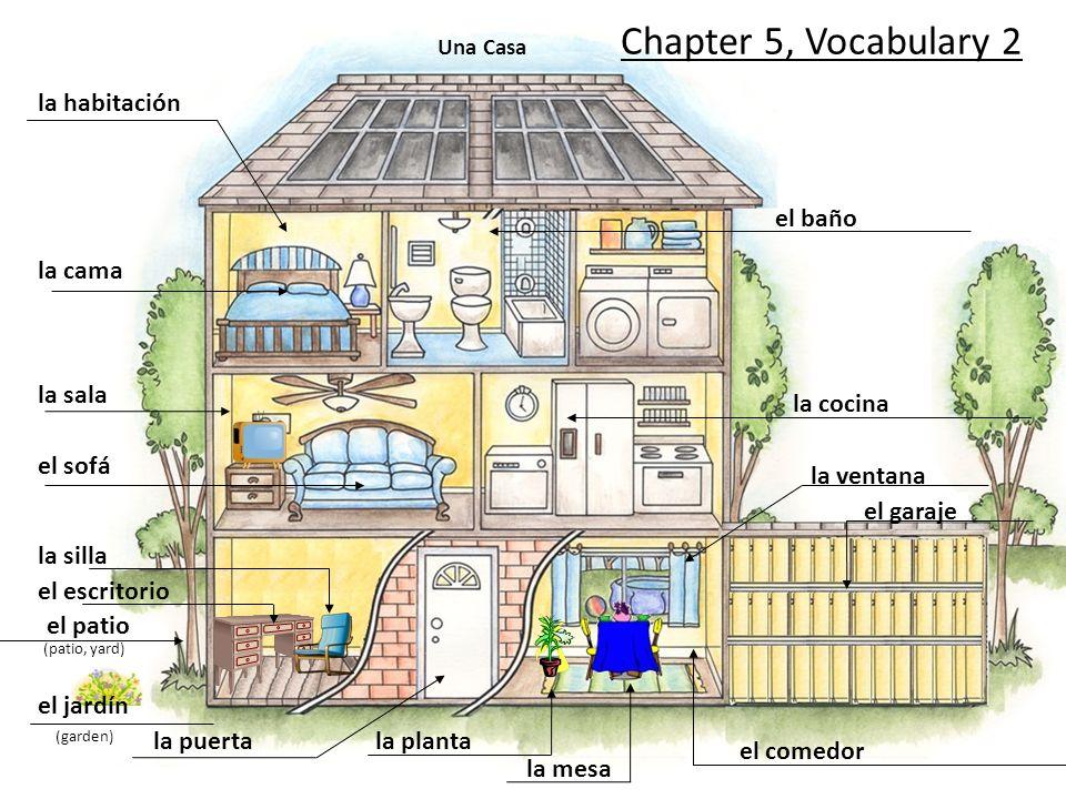 Una Casa (patio, yard) (garden) la habitación la cama la sala el sofá la silla el escritorio el patio el jardín la puertala planta la mesa el comedor