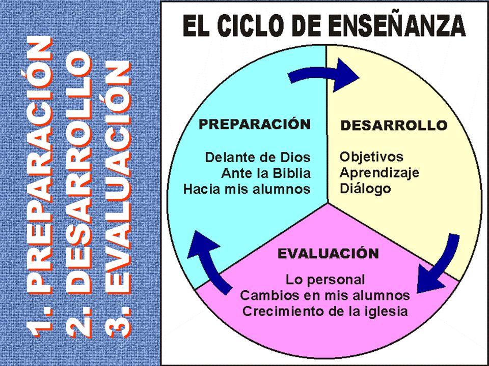 1. PREPARACIÓN 2. DESARROLLO 3. EVALUACIÓN 1. PREPARACIÓN 2. DESARROLLO 3. EVALUACIÓN