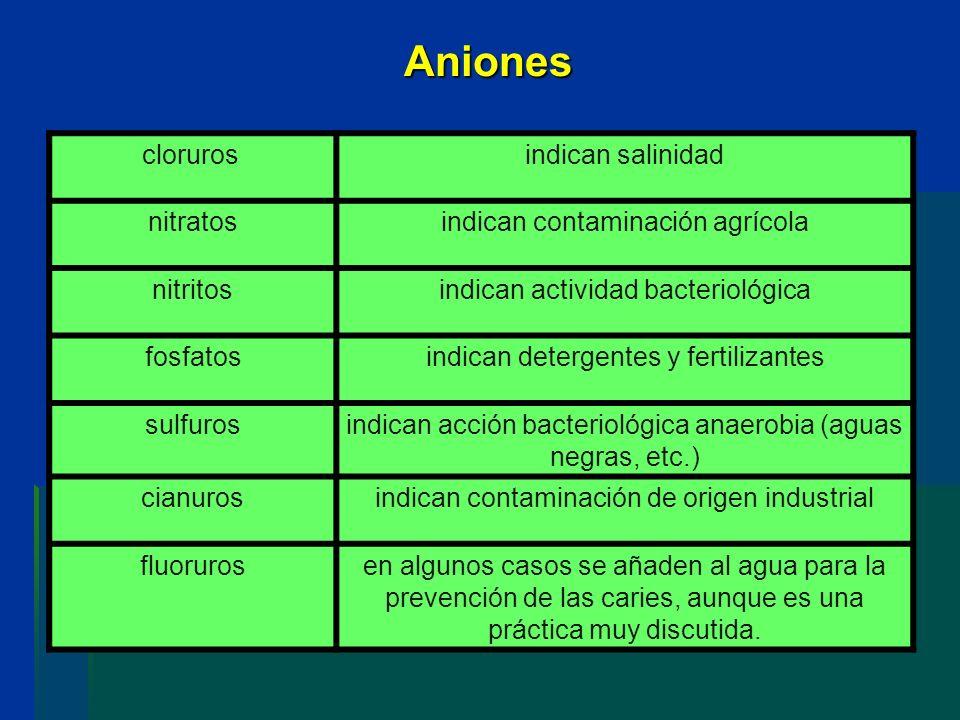 Aniones cloruros indican salinidad nitratosindican contaminación agrícola nitritosindican actividad bacteriológica fosfatosindican detergentes y ferti