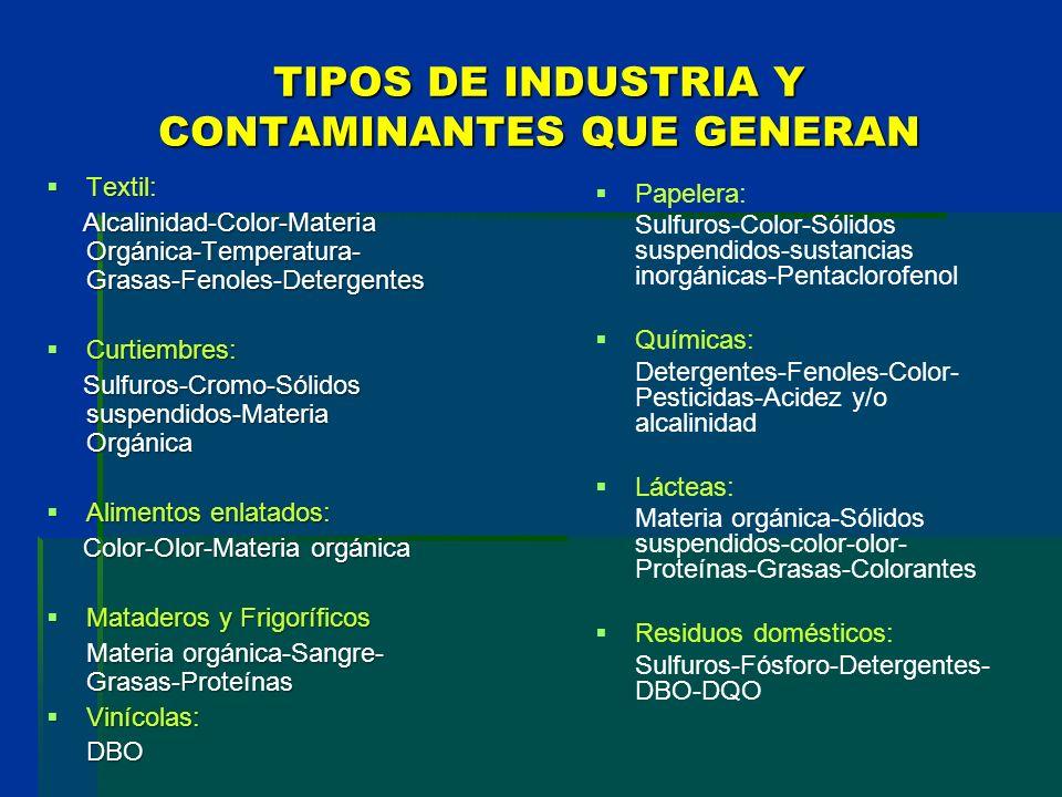 TIPOS DE INDUSTRIA Y CONTAMINANTES QUE GENERAN Textil: Textil: Alcalinidad-Color-Materia Orgánica-Temperatura- Grasas-Fenoles-Detergentes Alcalinidad-