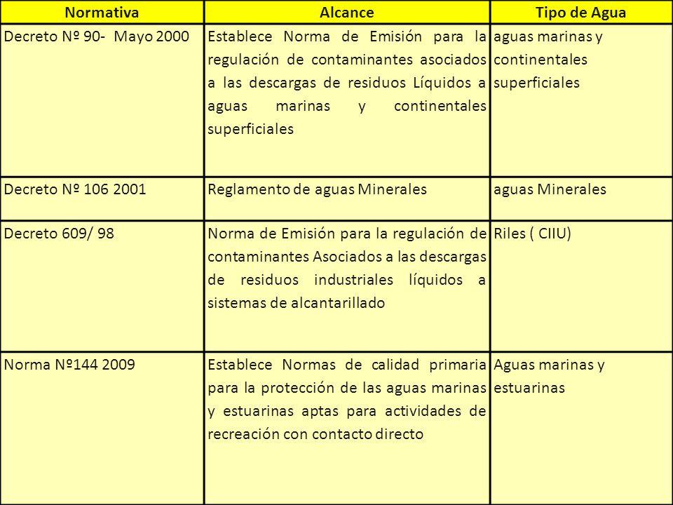 NormativaAlcanceTipo de Agua Decreto Nº 90- Mayo 2000 Establece Norma de Emisión para la regulación de contaminantes asociados a las descargas de resi