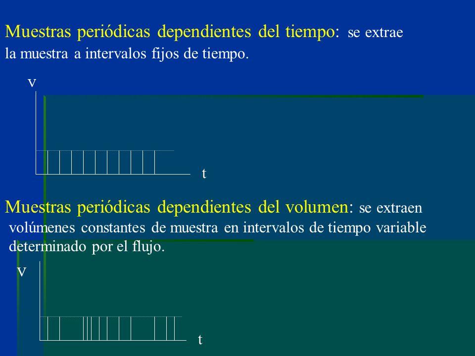 Muestras periódicas dependientes del tiempo: se extrae la muestra a intervalos fijos de tiempo. Muestras periódicas dependientes del volumen: se extra