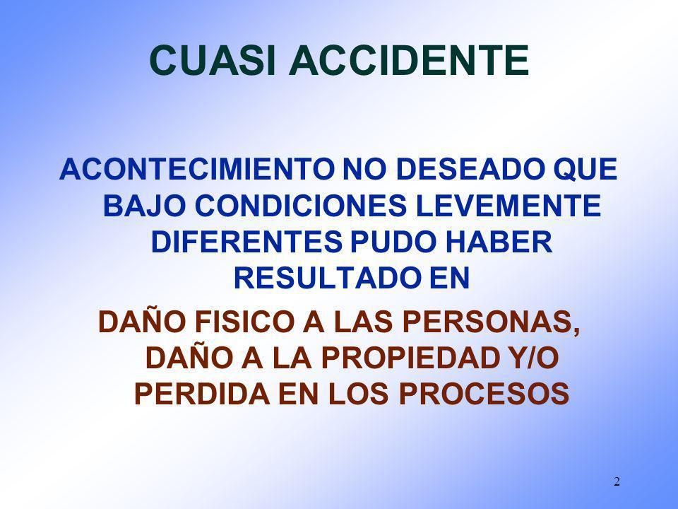 2 CUASI ACCIDENTE ACONTECIMIENTO NO DESEADO QUE BAJO CONDICIONES LEVEMENTE DIFERENTES PUDO HABER RESULTADO EN DAÑO FISICO A LAS PERSONAS, DAÑO A LA PR