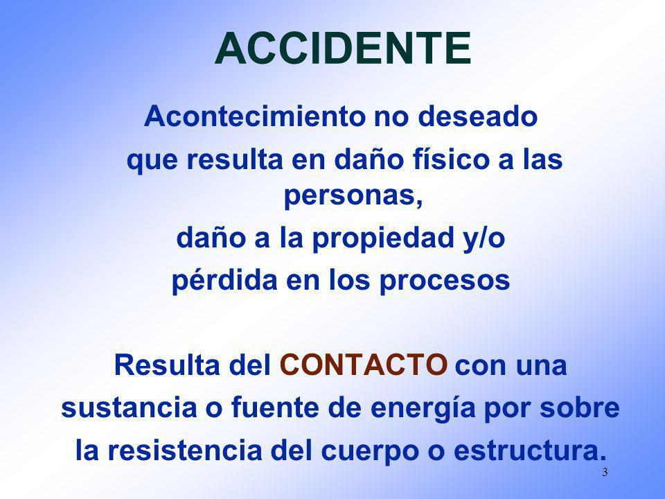 3 ACCIDENTE Acontecimiento no deseado que resulta en daño físico a las personas, daño a la propiedad y/o pérdida en los procesos Resulta del CONTACTO