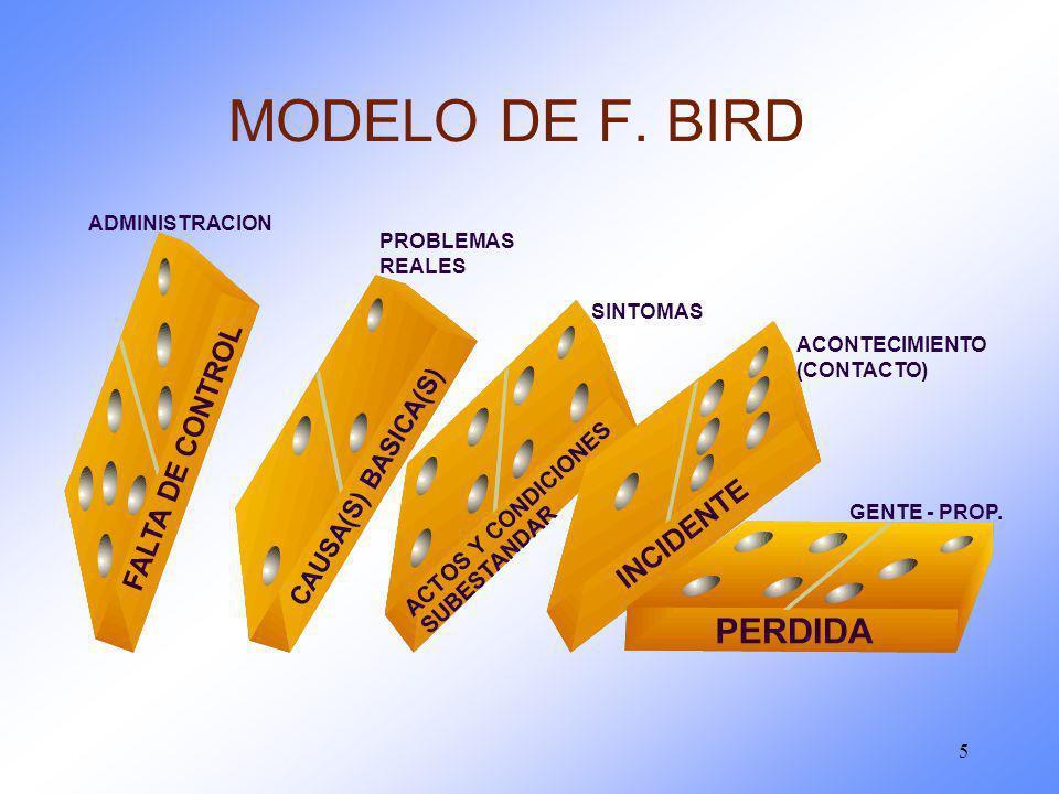 5 MODELO DE F. BIRD CAUSA(S) BASICA(S) ACTOS Y CONDICIONES SUBESTANDAR ADMINISTRACION PROBLEMAS REALES SINTOMAS ACONTECIMIENTO (CONTACTO) GENTE - PROP