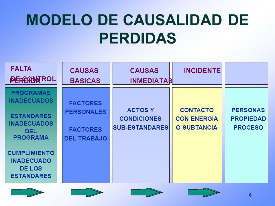 6 MODELO DE CAUSALIDAD DE PERDIDAS CAUSASCAUSAS INCIDENTE PERDIDABASICAS INMEDIATAS PROGRAMAS INADECUADOS ESTANDARES INADECUADOS DEL PROGRAMA CUMPLIMI