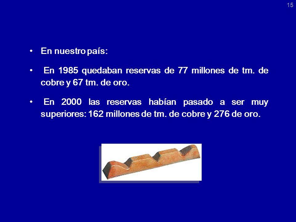 En nuestro país: En 1985 quedaban reservas de 77 millones de tm.