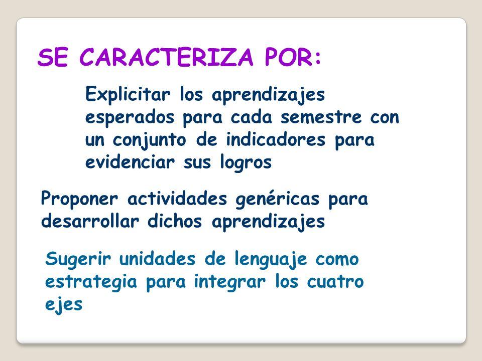 SE CARACTERIZA POR: Explicitar los aprendizajes esperados para cada semestre con un conjunto de indicadores para evidenciar sus logros Proponer activi