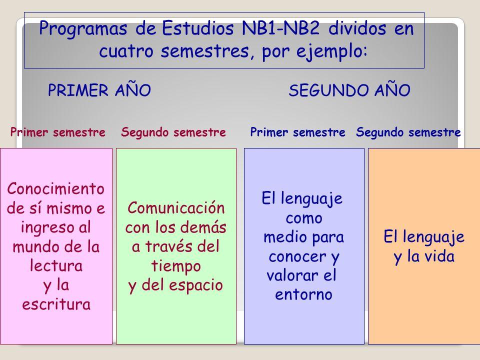 Programas de Estudios NB1-NB2 dividos en cuatro semestres, por ejemplo: Conocimiento de sí mismo e ingreso al mundo de la lectura y la escritura Comun