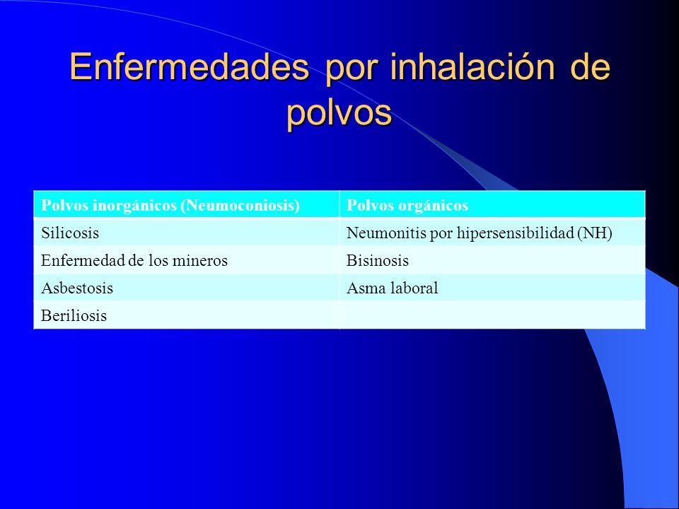 Enfermedades por inhalación de polvos Polvos inorgánicos (Neumoconiosis)Polvos orgánicos SilicosisNeumonitis por hipersensibilidad (NH) Enfermedad de